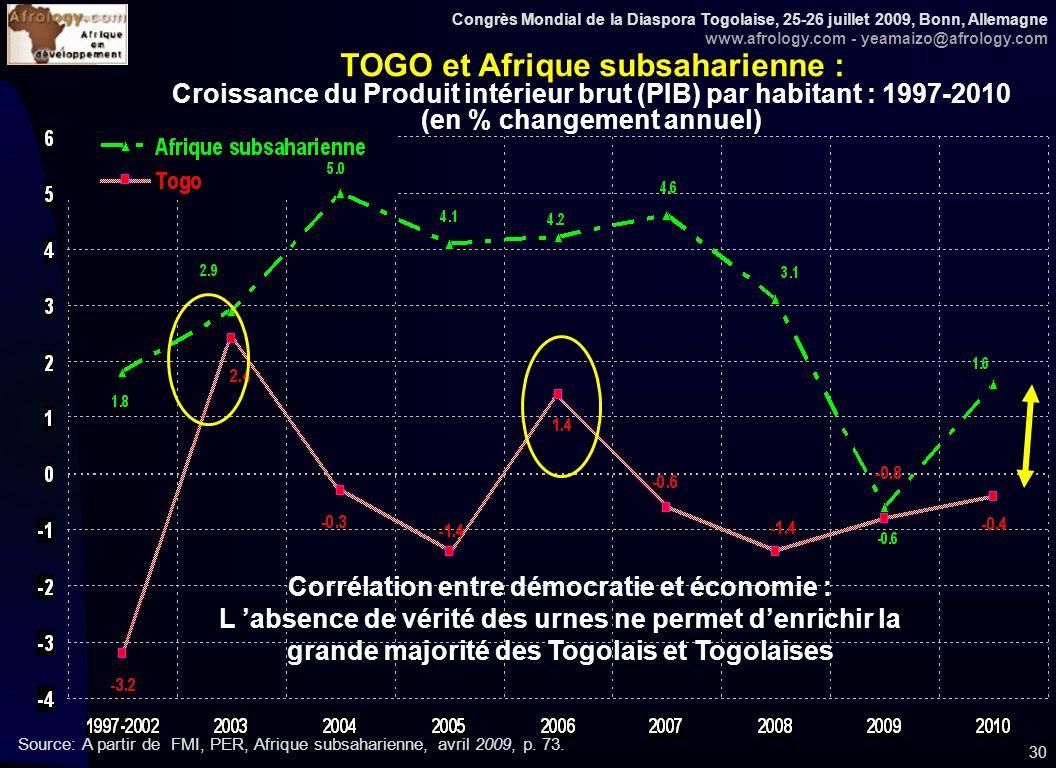 Congrès Mondial de la Diaspora Togolaise, 25-26 juillet 2009, Bonn, Allemagne www.afrology.com - yeamaizo@afrology.com 30 TOGO et Afrique subsaharienne : Croissance du Produit intérieur brut (PIB) par habitant : 1997-2010 (en % changement annuel) Source: A partir de FMI, PER, Afrique subsaharienne, avril 2009, p.