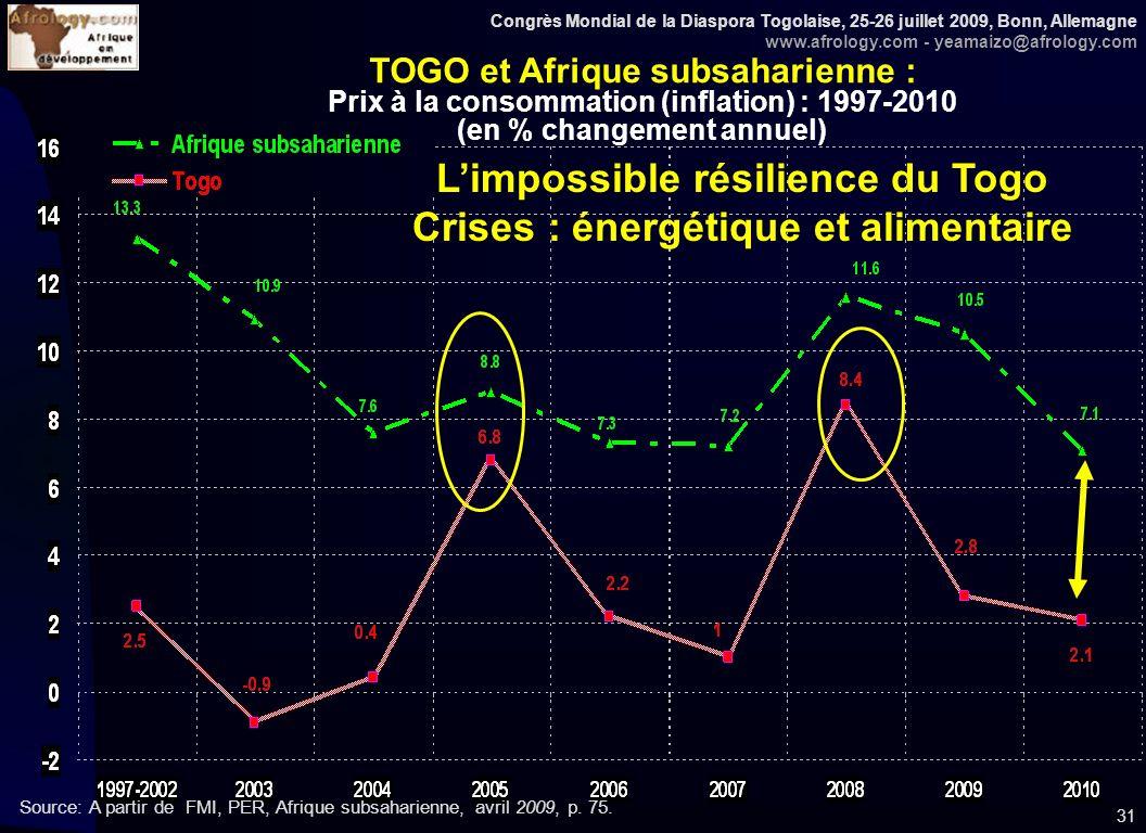 Congrès Mondial de la Diaspora Togolaise, 25-26 juillet 2009, Bonn, Allemagne www.afrology.com - yeamaizo@afrology.com 31 TOGO et Afrique subsaharienne : Prix à la consommation (inflation) : 1997-2010 (en % changement annuel) Source: A partir de FMI, PER, Afrique subsaharienne, avril 2009, p.