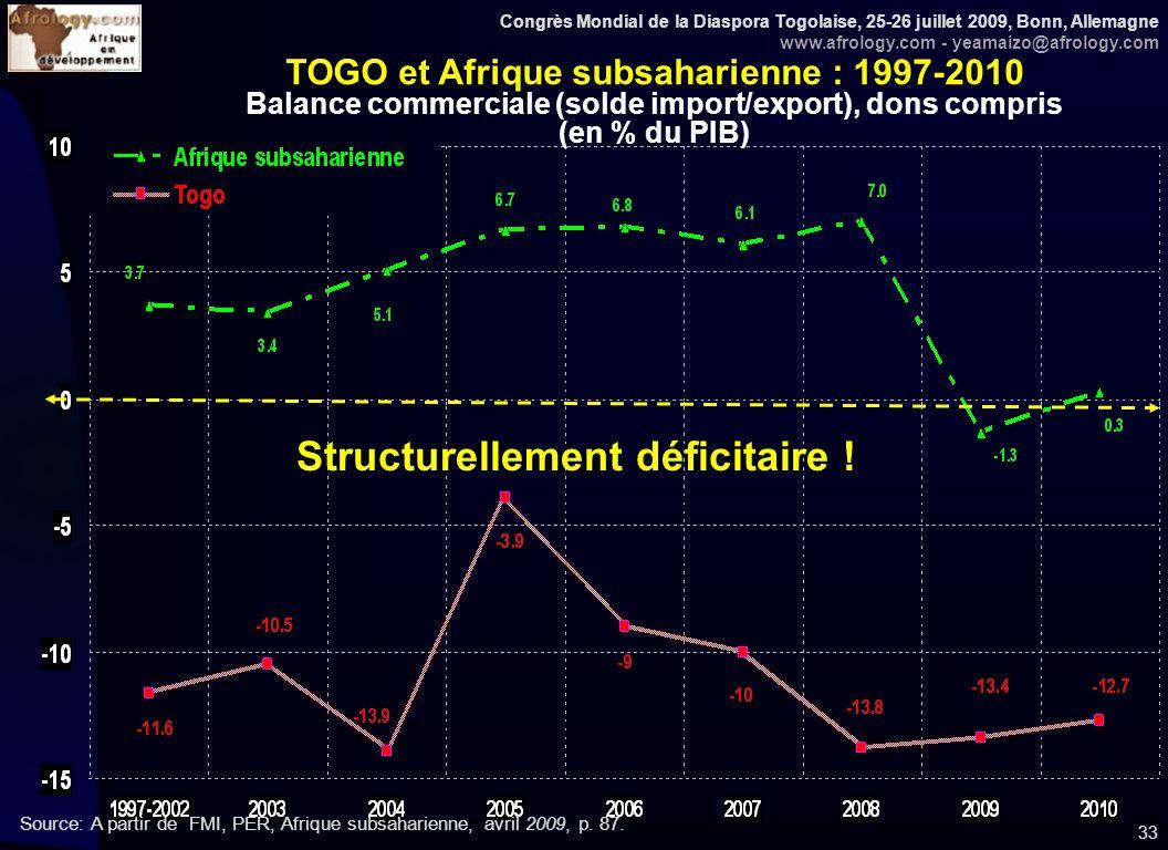Congrès Mondial de la Diaspora Togolaise, 25-26 juillet 2009, Bonn, Allemagne www.afrology.com - yeamaizo@afrology.com 33 TOGO et Afrique subsaharienn