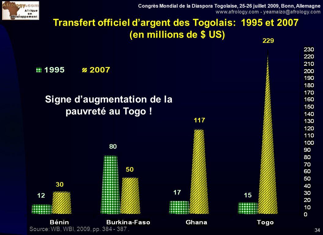 Congrès Mondial de la Diaspora Togolaise, 25-26 juillet 2009, Bonn, Allemagne www.afrology.com - yeamaizo@afrology.com 34 Transfert officiel dargent des Togolais: 1995 et 2007 (en millions de $ US) Source: WB, WBI, 2009, pp.