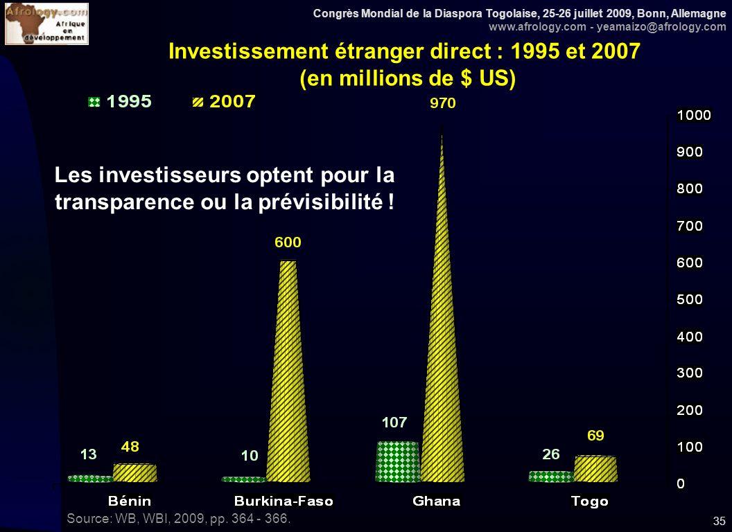 Congrès Mondial de la Diaspora Togolaise, 25-26 juillet 2009, Bonn, Allemagne www.afrology.com - yeamaizo@afrology.com 35 Investissement étranger direct : 1995 et 2007 (en millions de $ US) Source: WB, WBI, 2009, pp.