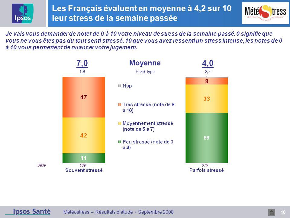 10 Météostress – Résultats détude - Septembre 2008 Les Français évaluent en moyenne à 4,2 sur 10 leur stress de la semaine passée Je vais vous demander de noter de 0 à 10 votre niveau de stress de la semaine passé.