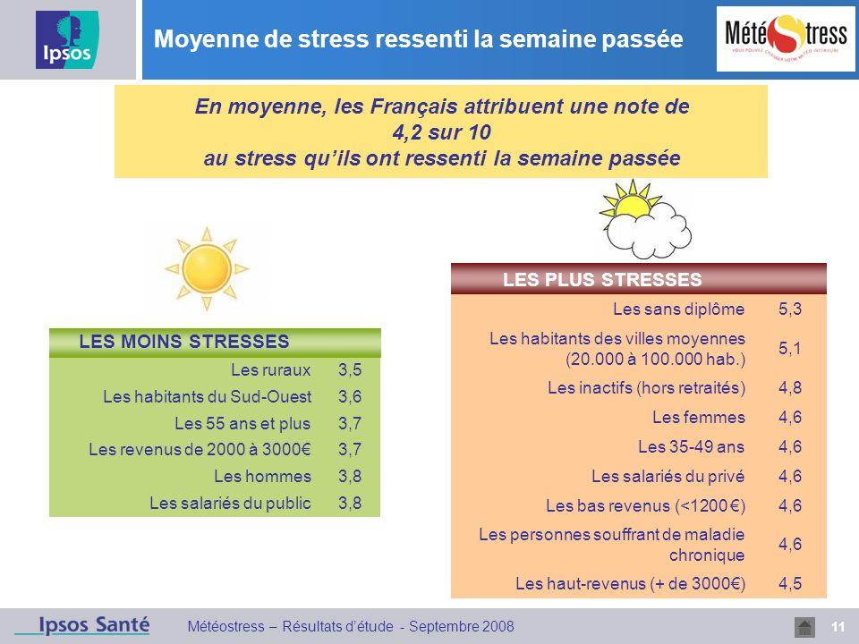 11 Météostress – Résultats détude - Septembre 2008 Moyenne de stress ressenti la semaine passée LES MOINS STRESSES Les ruraux3,5 Les habitants du Sud-