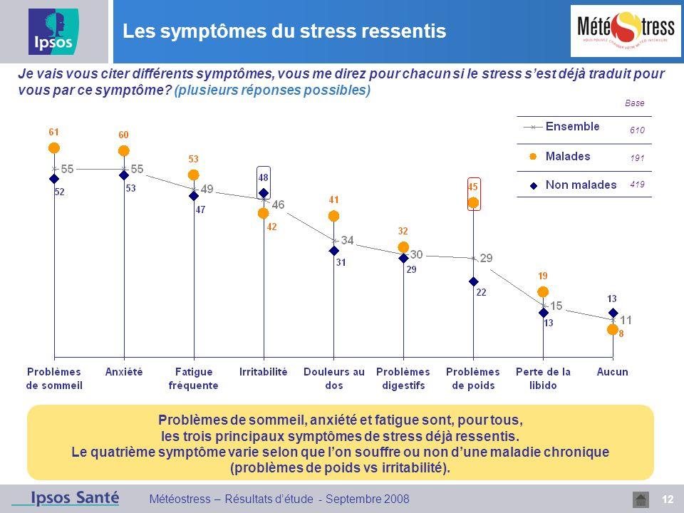 12 Météostress – Résultats détude - Septembre 2008 Les symptômes du stress ressentis Base 610 191 419 Problèmes de sommeil, anxiété et fatigue sont, pour tous, les trois principaux symptômes de stress déjà ressentis.