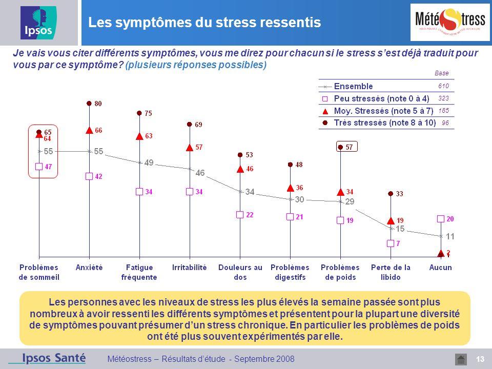 13 Météostress – Résultats détude - Septembre 2008 Les symptômes du stress ressentis Base 610 323 185 96 Les personnes avec les niveaux de stress les plus élevés la semaine passée sont plus nombreux à avoir ressenti les différents symptômes et présentent pour la plupart une diversité de symptômes pouvant présumer dun stress chronique.