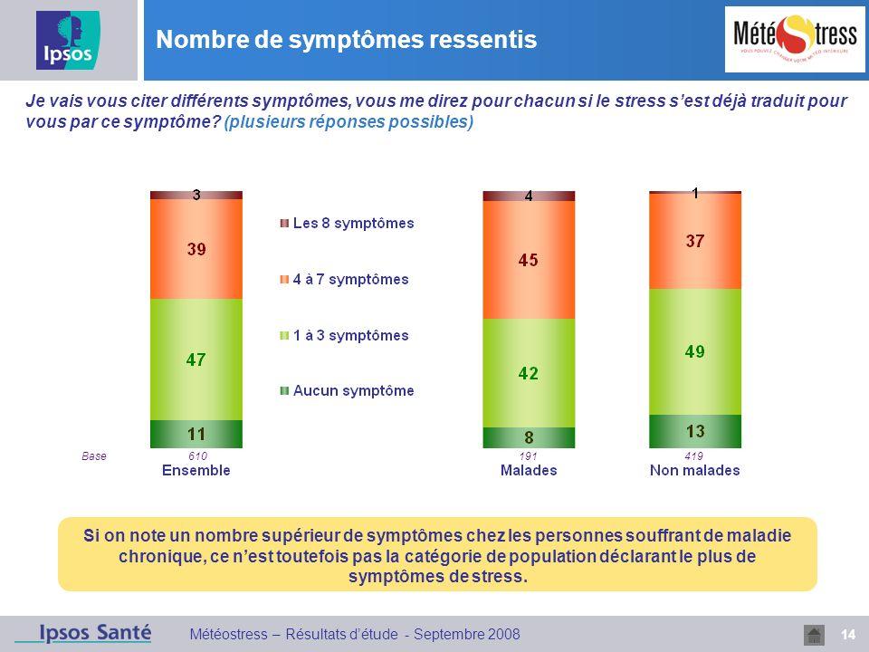 14 Météostress – Résultats détude - Septembre 2008 Nombre de symptômes ressentis Q4 Je vais vous citer différents symptômes, vous me direz pour chacun si le stress sest déjà traduit pour vous par ce symptôme.