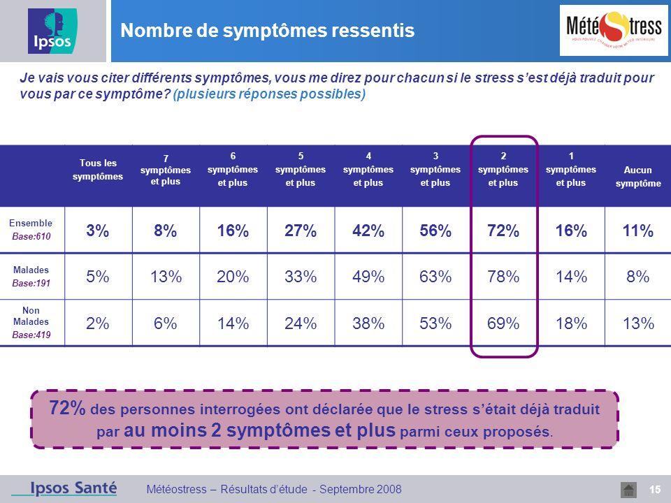 15 Météostress – Résultats détude - Septembre 2008 Nombre de symptômes ressentis Q4 Je vais vous citer différents symptômes, vous me direz pour chacun si le stress sest déjà traduit pour vous par ce symptôme.