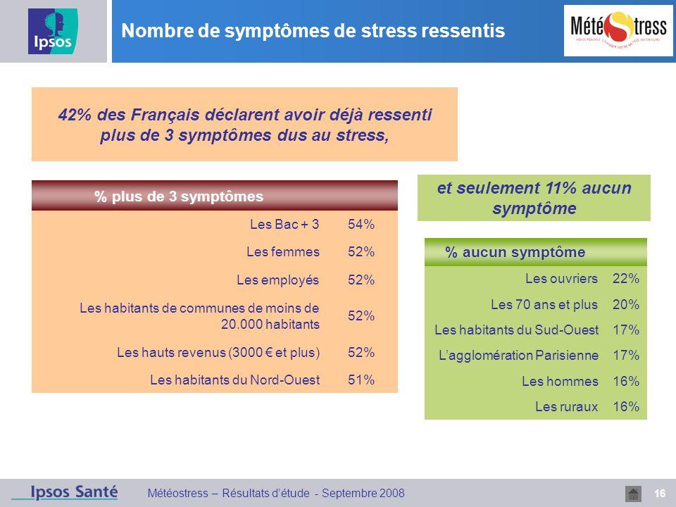 16 Météostress – Résultats détude - Septembre 2008 Nombre de symptômes de stress ressentis % aucun symptôme Les ouvriers22% Les 70 ans et plus20% Les