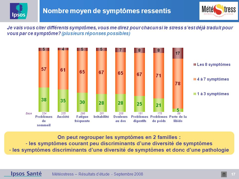 17 Météostress – Résultats détude - Septembre 2008 Nombre moyen de symptômes ressentis Q4 Je vais vous citer différents symptômes, vous me direz pour chacun si le stress sest déjà traduit pour vous par ce symptôme.