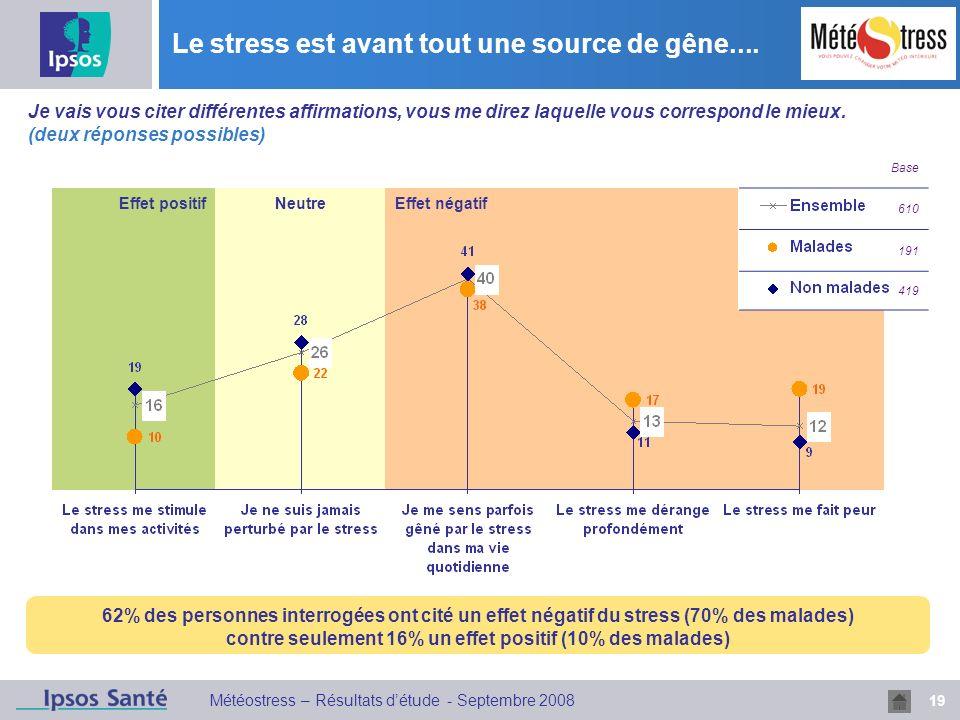 19 Météostress – Résultats détude - Septembre 2008 Effet positifNeutreEffet négatif Le stress est avant tout une source de gêne.... Base 610 191 419 J