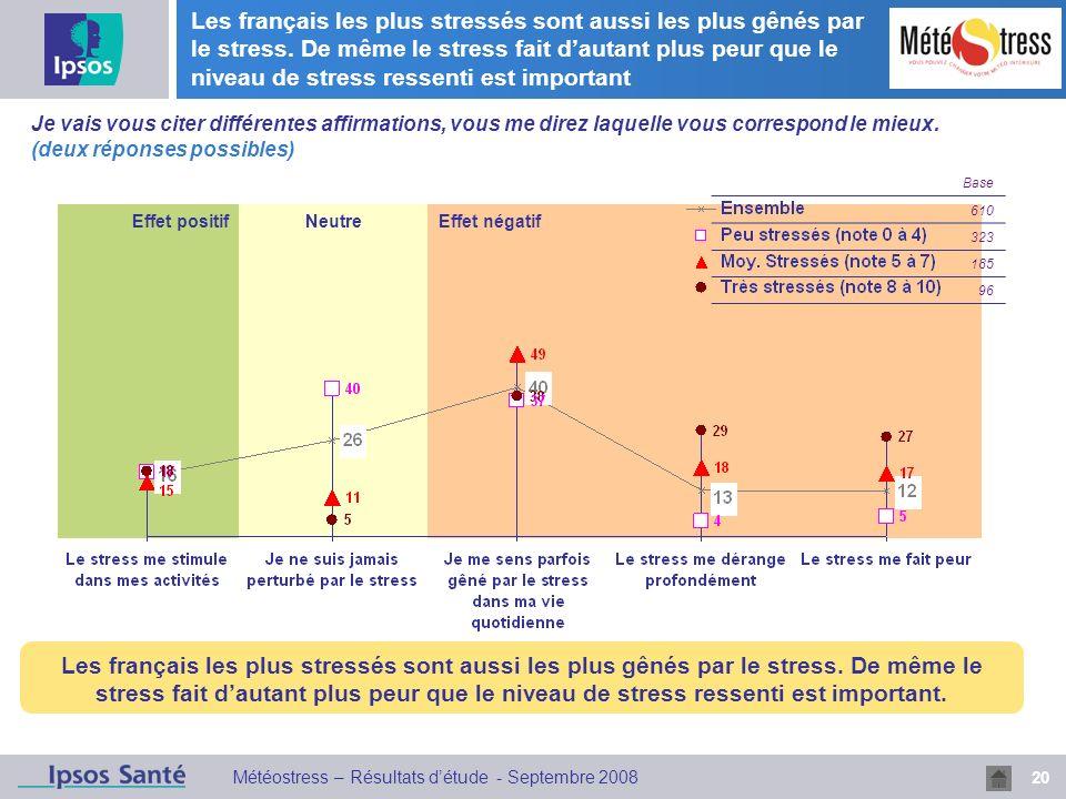 20 Météostress – Résultats détude - Septembre 2008 Les français les plus stressés sont aussi les plus gênés par le stress. De même le stress fait daut