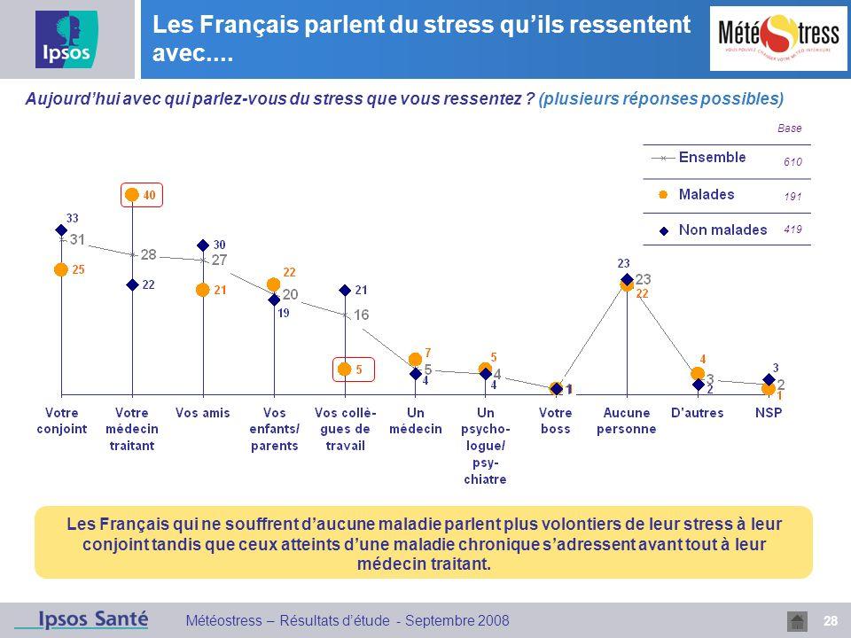 28 Météostress – Résultats détude - Septembre 2008 Les Français parlent du stress quils ressentent avec.... Base 610 191 419 Les Français qui ne souff