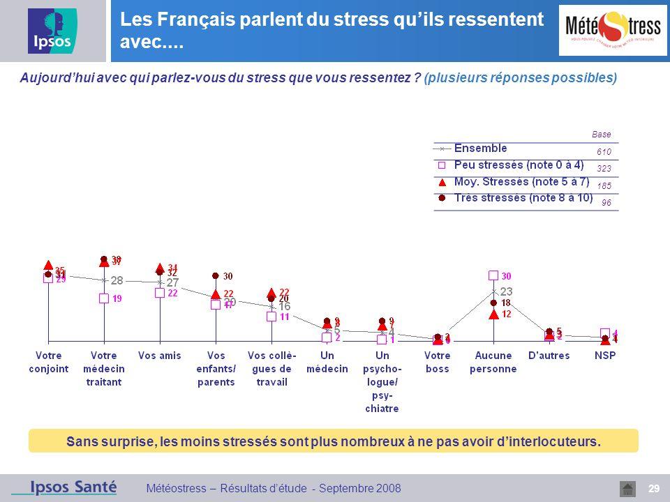 29 Météostress – Résultats détude - Septembre 2008 Les Français parlent du stress quils ressentent avec.... Aujourdhui avec qui parlez-vous du stress