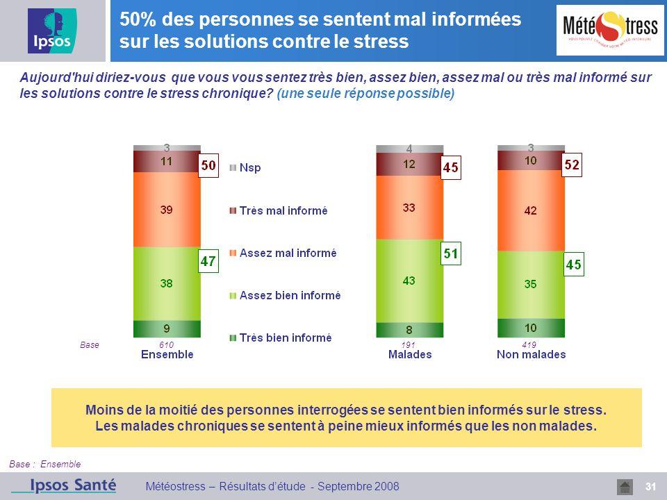 31 Météostress – Résultats détude - Septembre 2008 50% des personnes se sentent mal informées sur les solutions contre le stress Base : Ensemble Aujou