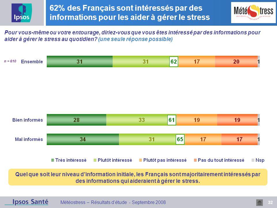 32 Météostress – Résultats détude - Septembre 2008 62% des Français sont intéressés par des informations pour les aider à gérer le stress Quel que soit leur niveau dinformation initiale, les Français sont majoritairement intéressés par des informations qui aideraient à gérer le stress.
