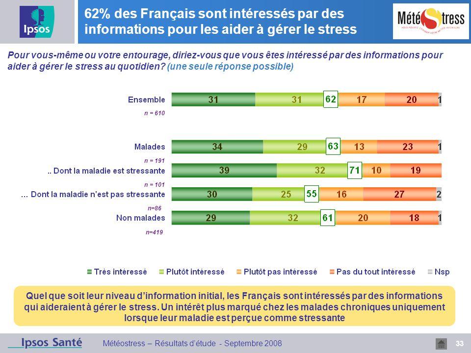 33 Météostress – Résultats détude - Septembre 2008 62% des Français sont intéressés par des informations pour les aider à gérer le stress Quel que soit leur niveau dinformation initial, les Français sont intéressés par des informations qui aideraient à gérer le stress.