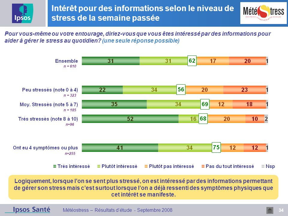 34 Météostress – Résultats détude - Septembre 2008 Intérêt pour des informations selon le niveau de stress de la semaine passée Logiquement, lorsque l