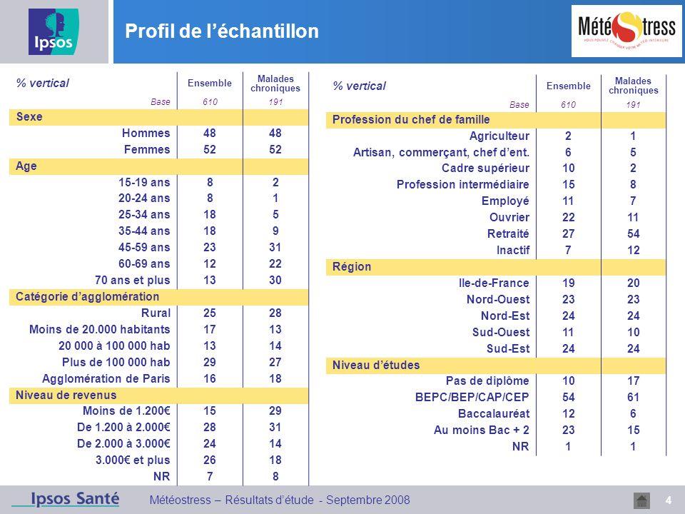 4 Météostress – Résultats détude - Septembre 2008 Profil de léchantillon % vertical Ensemble Malades chroniques Base610191 Sexe Hommes48 Femmes52 Age