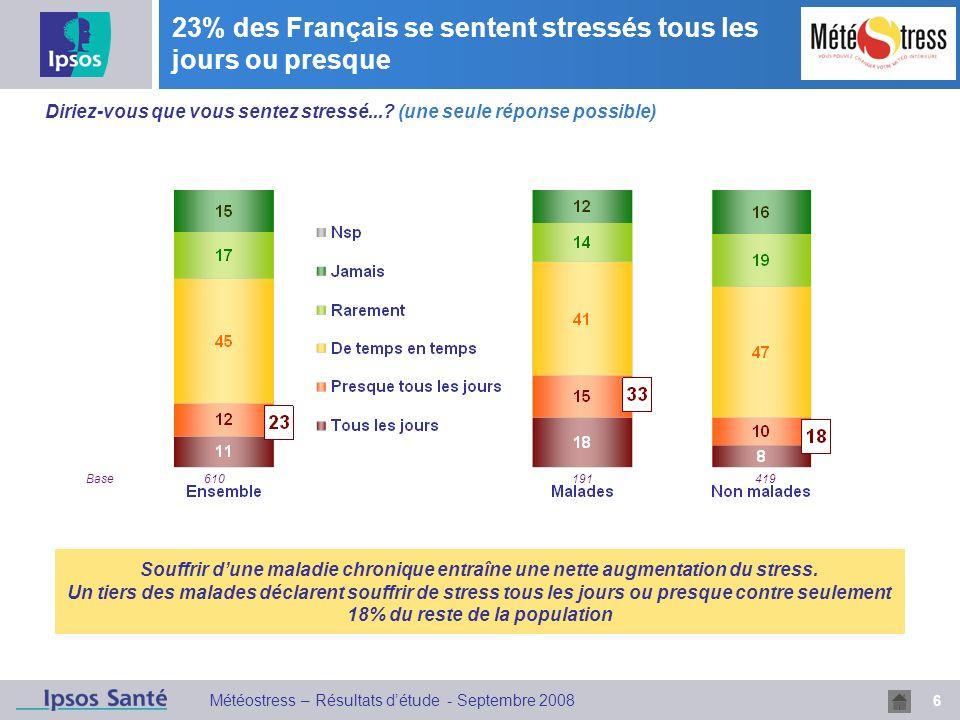 6 Météostress – Résultats détude - Septembre 2008 23% des Français se sentent stressés tous les jours ou presque Diriez-vous que vous sentez stressé..