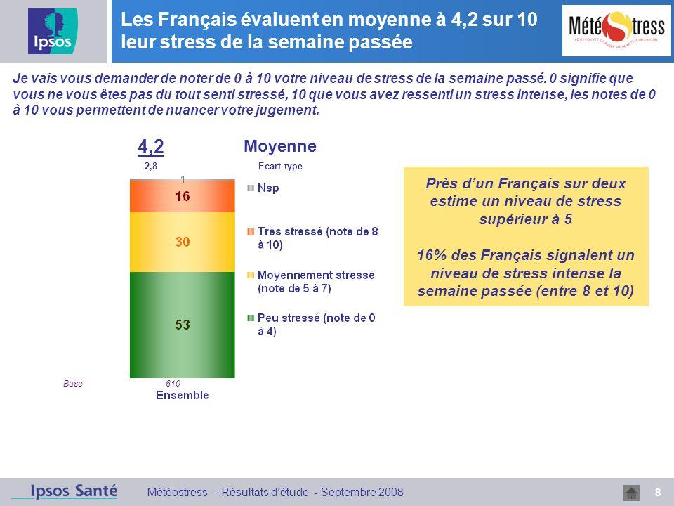 8 Météostress – Résultats détude - Septembre 2008 Les Français évaluent en moyenne à 4,2 sur 10 leur stress de la semaine passée 4,2 Moyenne 2,8Ecart type Je vais vous demander de noter de 0 à 10 votre niveau de stress de la semaine passé.