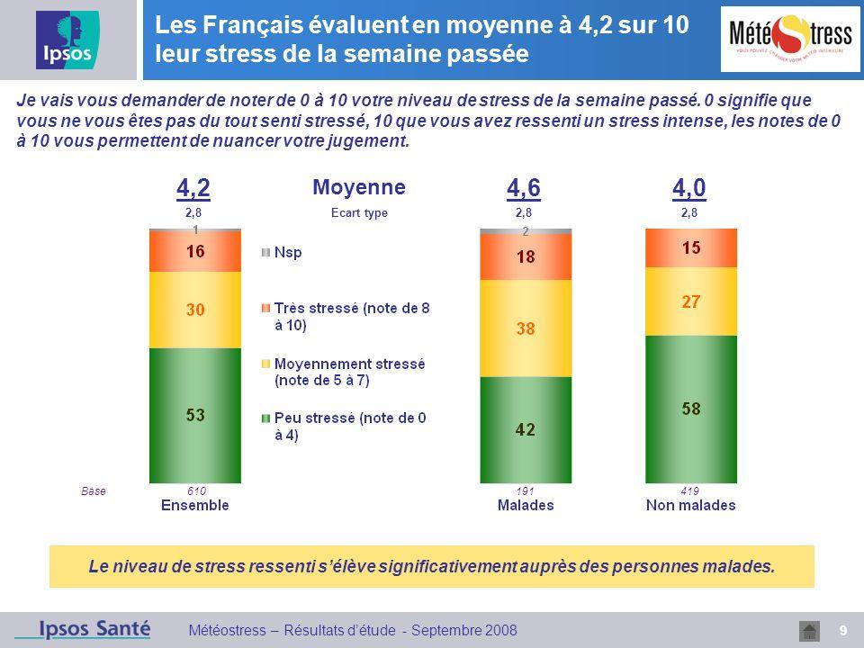 9 Météostress – Résultats détude - Septembre 2008 Les Français évaluent en moyenne à 4,2 sur 10 leur stress de la semaine passée 4,2 Moyenne 4,64,0 2,8Ecart type2,8 Je vais vous demander de noter de 0 à 10 votre niveau de stress de la semaine passé.