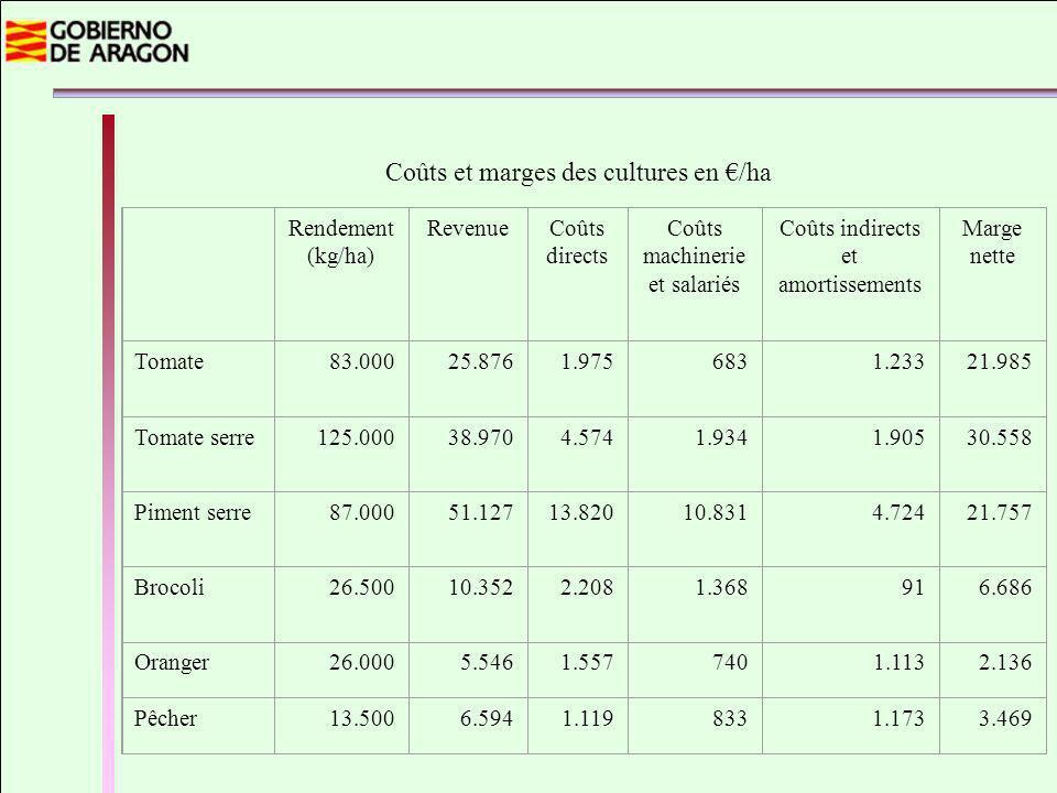 Coûts et marges des cultures en /ha Rendement (kg/ha) RevenueCoûts directs Coûts machinerie et salariés Coûts indirects et amortissements Marge nette Tomate83.00025.876 1.975 683 1.233 21.985 Tomate serre125.000 38.970 4.574 1.934 1.905 30.558 Piment serre87.000 51.127 13.820 10.831 4.724 21.757 Brocoli26.500 10.352 2.208 1.368 91 6.686 Oranger26.000 5.546 1.557 740 1.113 2.136 Pêcher13.500 6.594 1.119 833 1.173 3.469