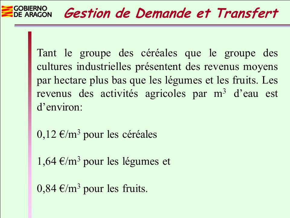 Tant le groupe des céréales que le groupe des cultures industrielles présentent des revenus moyens par hectare plus bas que les légumes et les fruits.