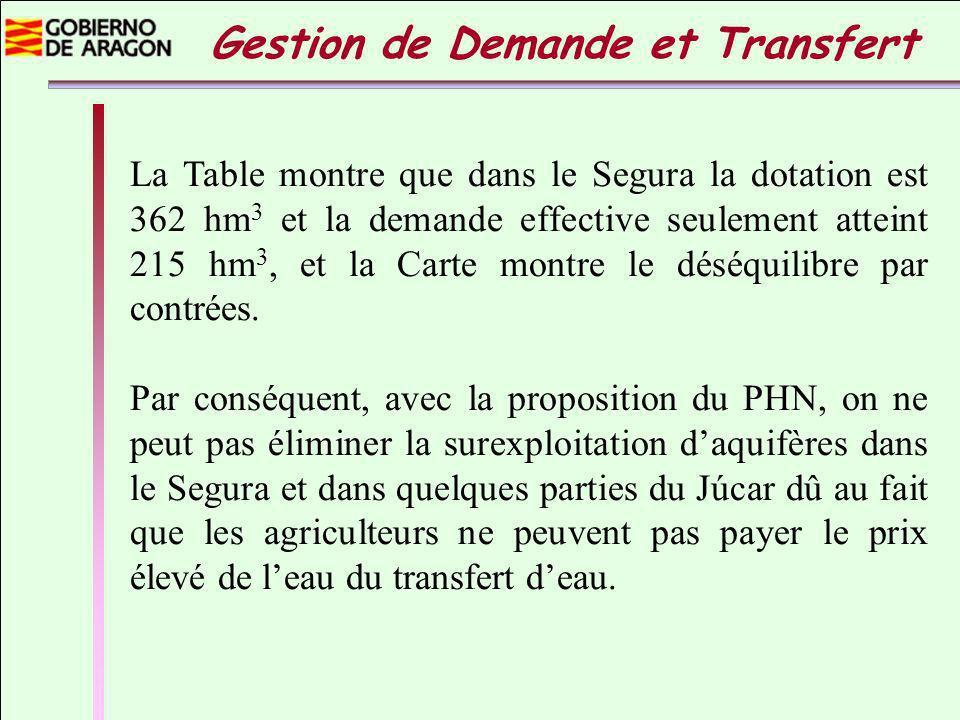 La Table montre que dans le Segura la dotation est 362 hm 3 et la demande effective seulement atteint 215 hm 3, et la Carte montre le déséquilibre par contrées.