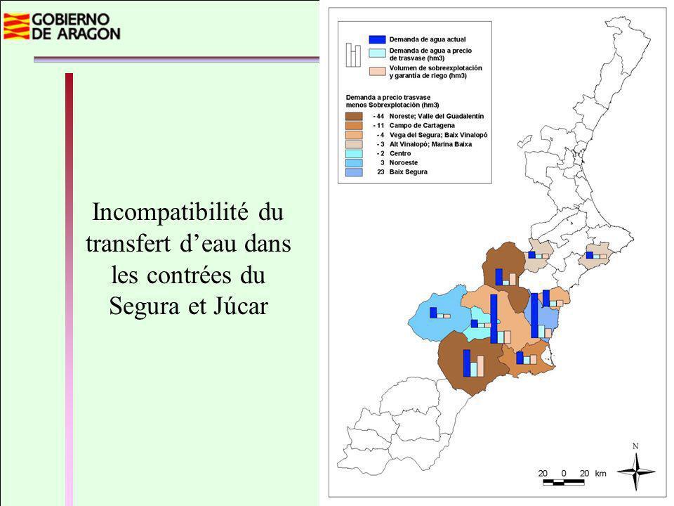 Incompatibilité du transfert deau dans les contrées du Segura et Júcar