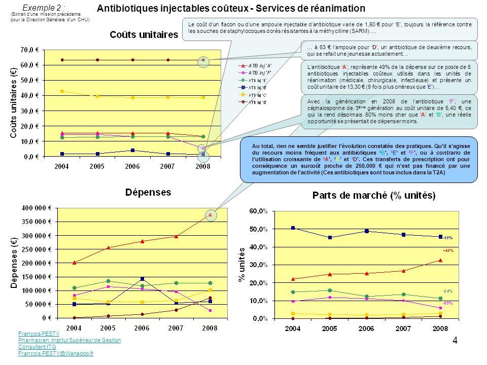François PESTY Pharmacien, Institut Supérieur de Gestion Consultant ITG Francois.PESTY@Wanadoo.fr 4 Antibiotiques injectables coûteux - Services de ré