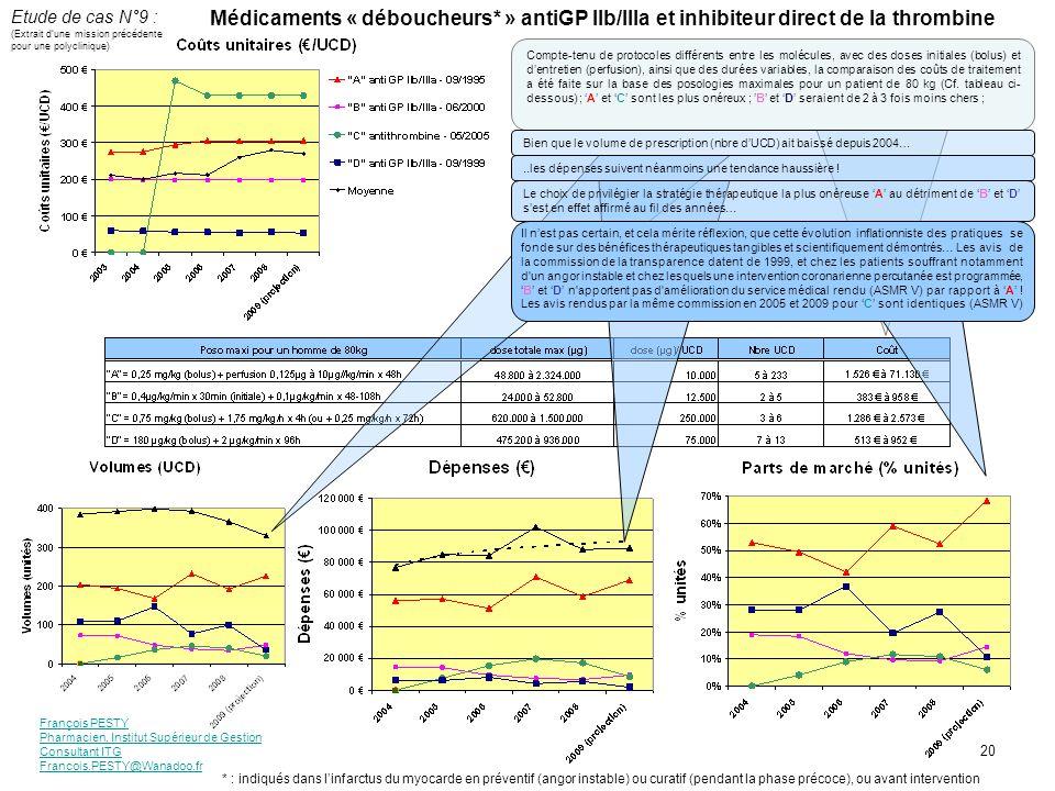 François PESTY Pharmacien, Institut Supérieur de Gestion Consultant ITG Francois.PESTY@Wanadoo.fr 20 Médicaments « déboucheurs* » antiGP IIb/IIIa et inhibiteur direct de la thrombine Compte-tenu de protocoles différents entre les molécules, avec des doses initiales (bolus) et dentretien (perfusion), ainsi que des durées variables, la comparaison des coûts de traitement a été faite sur la base des posologies maximales pour un patient de 80 kg (Cf.