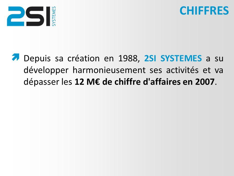 Depuis sa création en 1988, 2SI SYSTEMES a su développer harmonieusement ses activités et va dépasser les 12 M de chiffre d affaires en 2007.