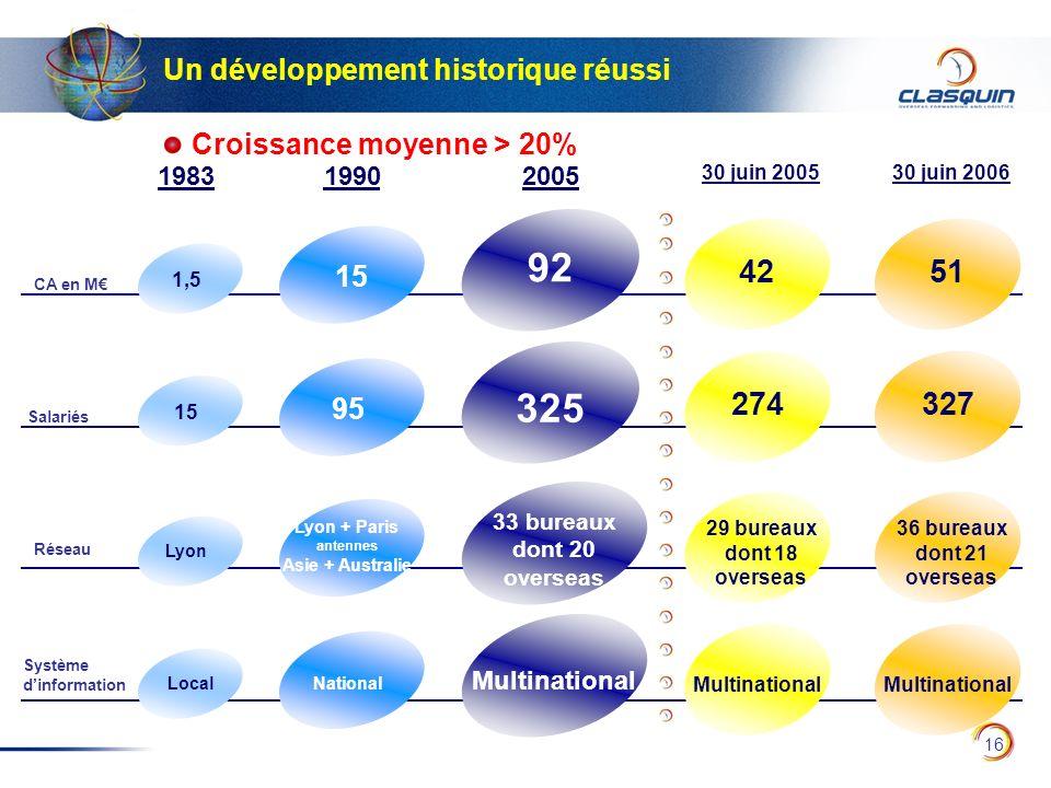 16 Un développement historique réussi Croissance moyenne > 20% Système dinformation Réseau CA en M Salariés 1,5 Lyon Local 15 1983 327 51 36 bureaux d