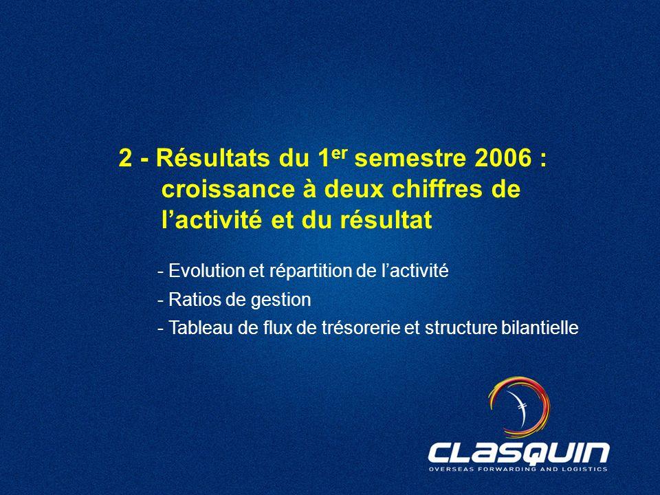 20 2 - Résultats du 1 er semestre 2006 : croissance à deux chiffres de lactivité et du résultat - Evolution et répartition de lactivité - Ratios de ge