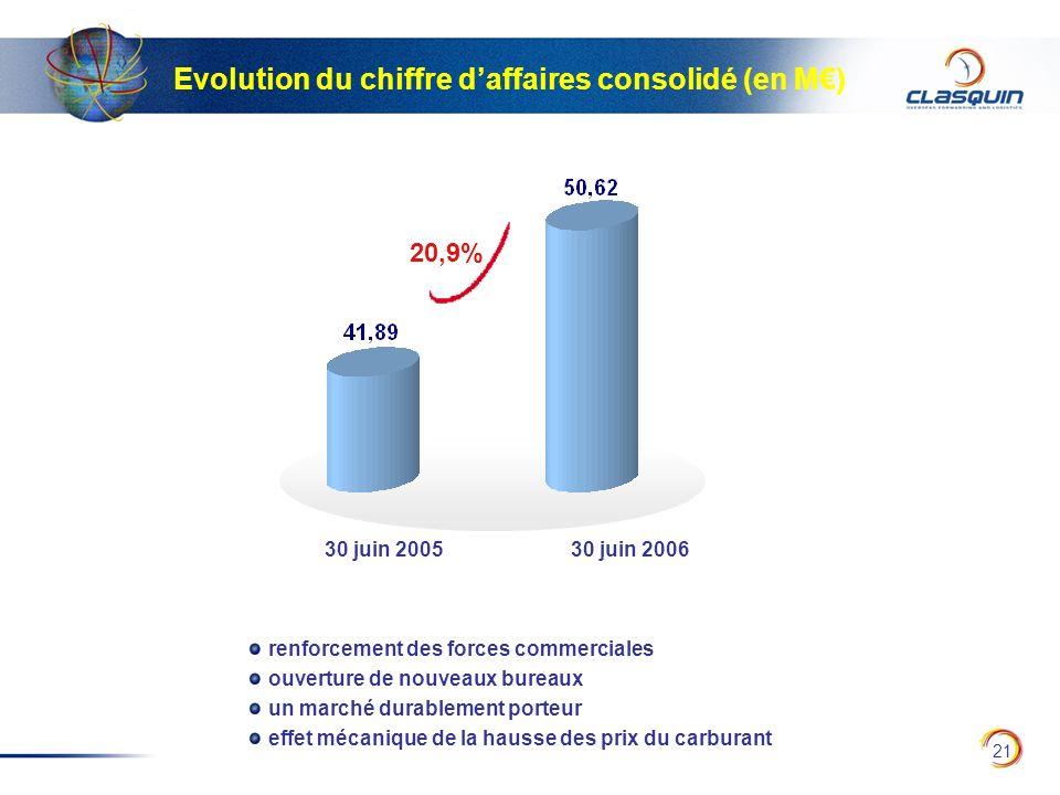 21 Evolution du chiffre daffaires consolidé (en M) 30 juin 200530 juin 2006 20,9% renforcement des forces commerciales ouverture de nouveaux bureaux u
