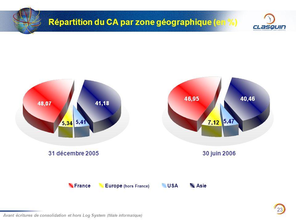 23 Répartition du CA par zone géographique (en %) 31 décembre 200530 juin 2006 Avant écritures de consolidation et hors Log System (filiale informatiq