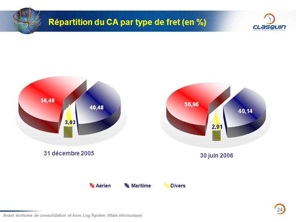 24 Répartition du CA par type de fret (en %) 31 décembre 2005 30 juin 2006 Avant écritures de consolidation et hors Log System (filiale informatique)