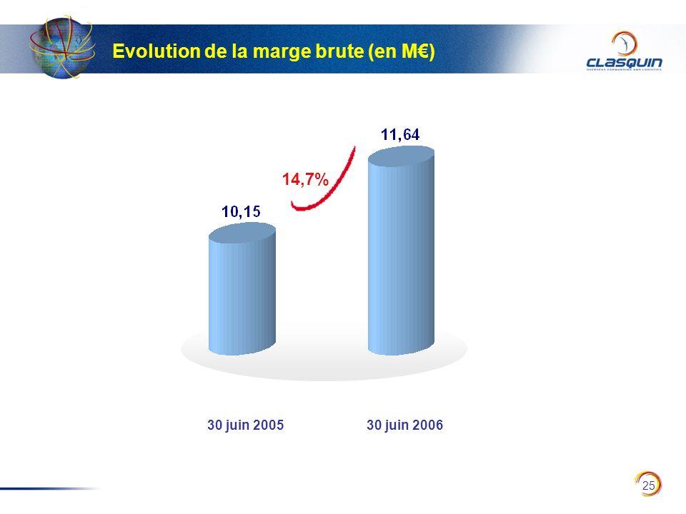 25 Evolution de la marge brute (en M) 14,7% 30 juin 200530 juin 2006