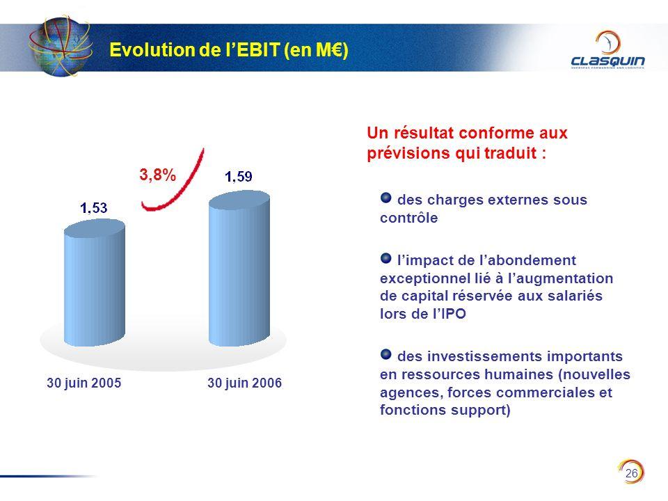 26 Evolution de lEBIT (en M) 30 juin 200530 juin 2006 Un résultat conforme aux prévisions qui traduit : des charges externes sous contrôle limpact de