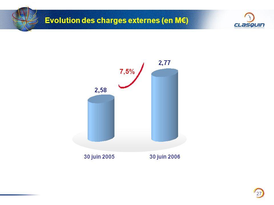 27 Evolution des charges externes (en M) 30 juin 200530 juin 2006 7,5%
