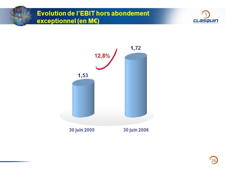 28 Evolution de lEBIT hors abondement exceptionnel (en M) 30 juin 200530 juin 2006 12,8%