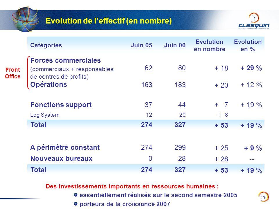 29 Evolution de leffectif (en nombre) CatégoriesJuin 05Juin 06 Evolution en nombre Evolution en % Forces commerciales (commerciaux + responsables de c