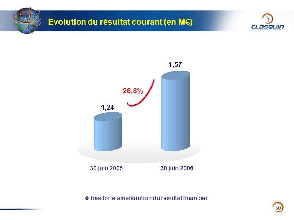 30 Evolution du résultat courant (en M) 30 juin 200530 juin 2006 très forte amélioration du résultat financier 26,8%