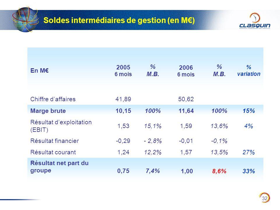 32 Soldes intermédiaires de gestion (en M) En M 2005 6 mois % M.B. 2006 6 mois % M.B. % variation Chiffre daffaires41,8950,62 Marge brute10,15100%11,6