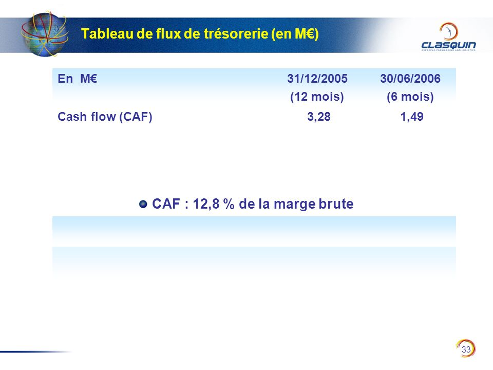 33 Tableau de flux de trésorerie (en M) En M31/12/2005 (12 mois) 30/06/2006 (6 mois) Cash flow (CAF) 3,28 1,49 CAF : 12,8 % de la marge brute