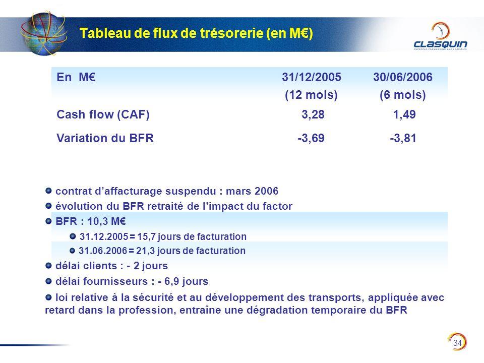 34 Tableau de flux de trésorerie (en M) En M31/12/2005 (12 mois) 30/06/2006 (6 mois) Cash flow (CAF) 3,28 1,49 contrat daffacturage suspendu : mars 20