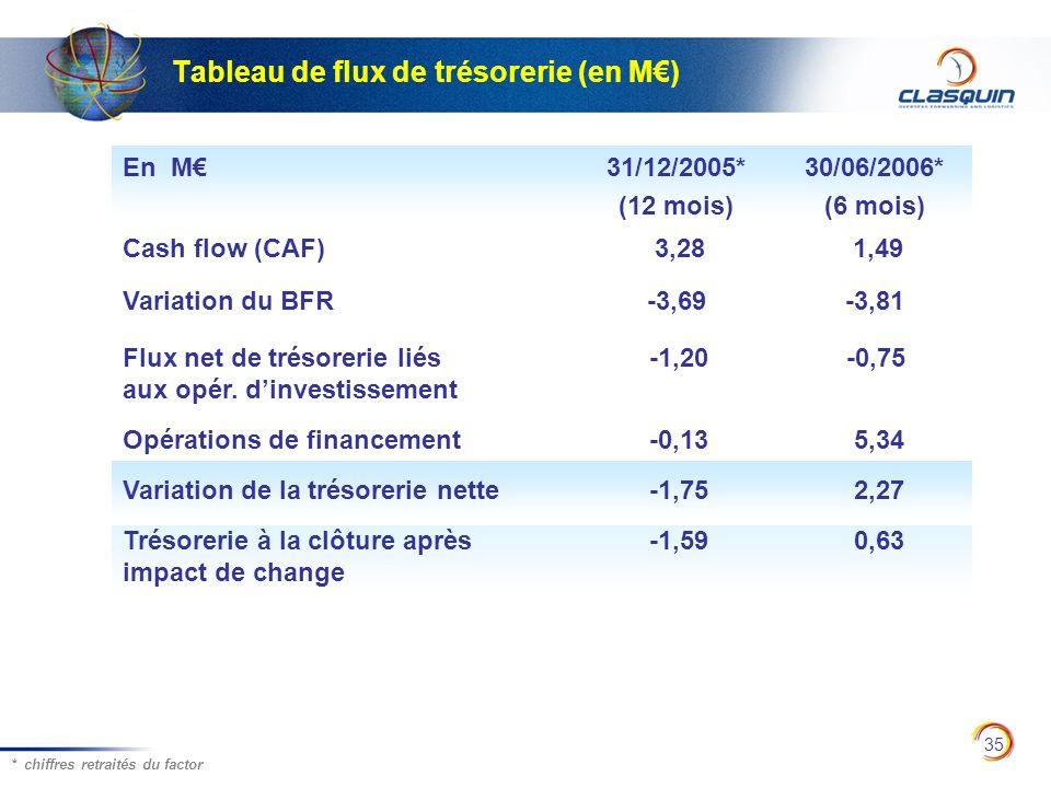 35 Tableau de flux de trésorerie (en M) * chiffres retraités du factor En M31/12/2005* (12 mois) 30/06/2006* (6 mois) Cash flow (CAF) 3,28 1,49 Variat