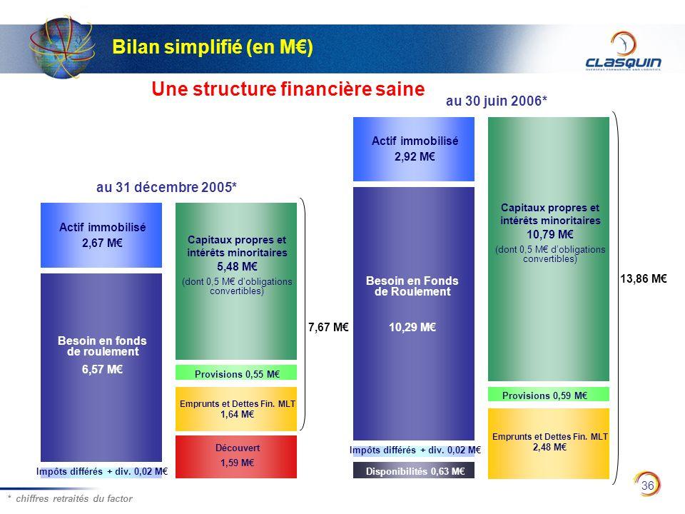 36 Bilan simplifié (en M) au 31 décembre 2005* au 30 juin 2006* Provisions 0,55 M Provisions 0,59 M Capitaux propres et intérêts minoritaires 10,79 M