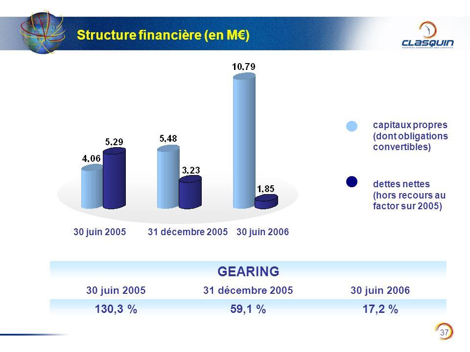 37 Structure financière (en M) capitaux propres (dont obligations convertibles) dettes nettes (hors recours au factor sur 2005) 30 juin 2005 31 décemb