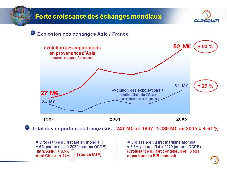 7 Explosion des échanges Asie / France Forte croissance des échanges mondiaux Croissance du fret maritime mondial : + 8,5% par an dici à 2020 (source